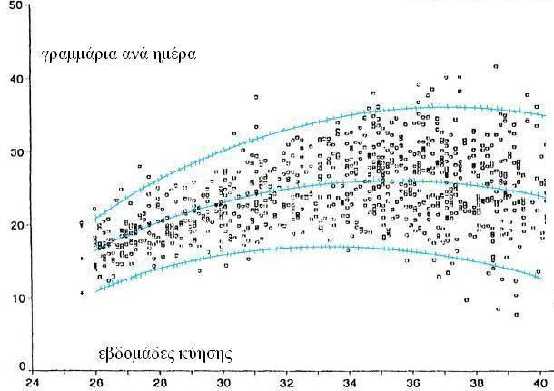 Καμπύλη ενδομήτριας ανάπτυξης βάρους IUGR