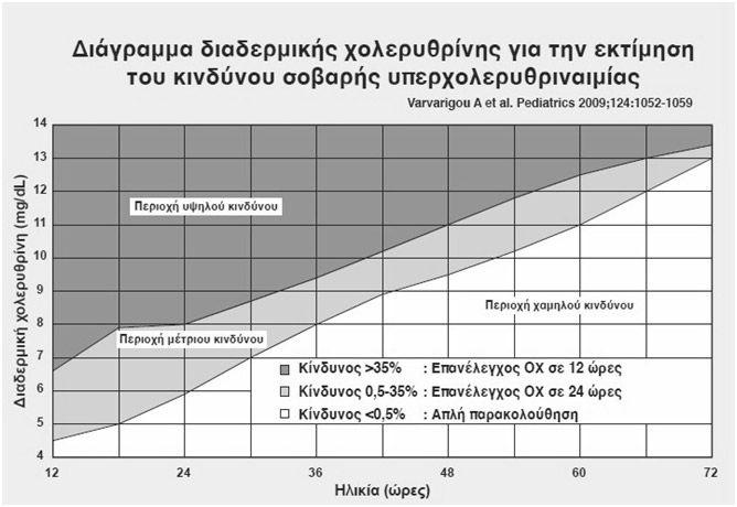 Διάγραμμα Διαδερμικής Χολερυθρίνης Για Την Εκτίμηση Του Κινδύνου Σοβαρής Υπερχολερυθριναιμίας