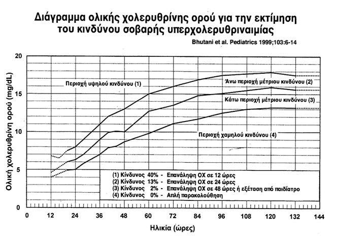 Διάγραμμα Ολικής Χολερυθρίνης Για Την Εκτίμηση Του Κινδύνου Σοβαρής Υπερχολερυθριναιμίας