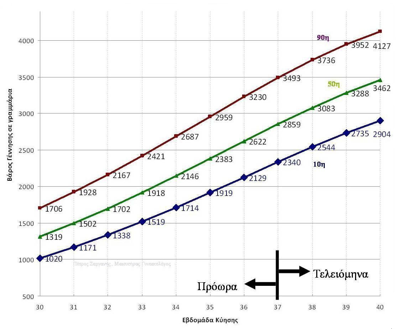 Νομόγραμμα Βάρους Γέννησης , IUGR λεπτομέρεια