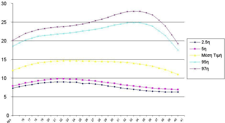 Φυσιολογικό εύρος τιμών δείκτου αμνιακού υγρού κατά τη  διάρκεια της εγκυμοσύνης