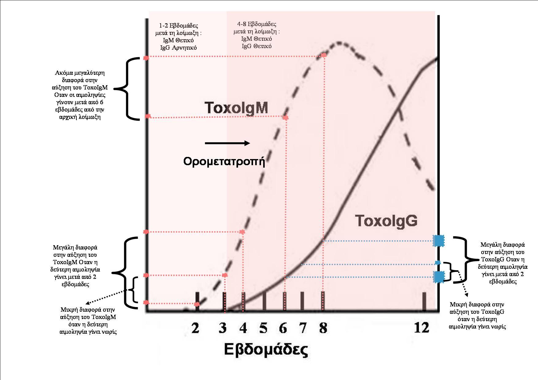Ορολογική Διάγνωση Τοξοπλασμα