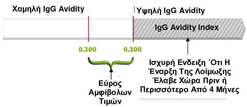 Τοξόπλασμα IgG Avidity