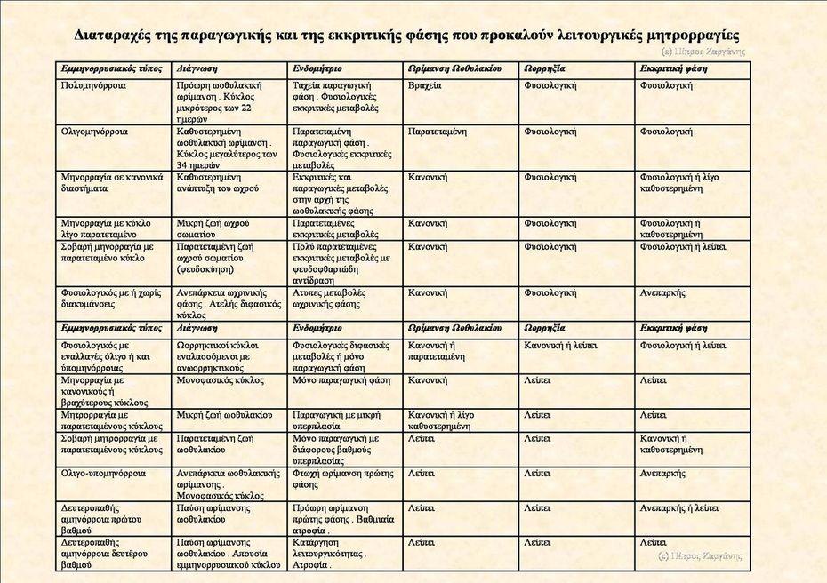 Ανωμαλίες Εμμηνορυσιακού Κύκλου Λειτουργικές Μητρορραγίες